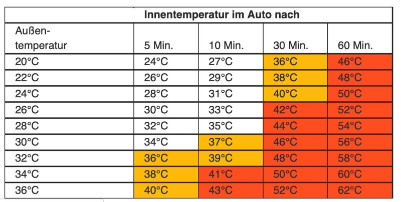 Innentemperatur im Auto